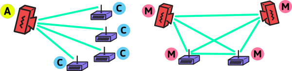 Activity rule - multiple connections