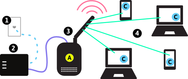 Small Access Point Network Part 82