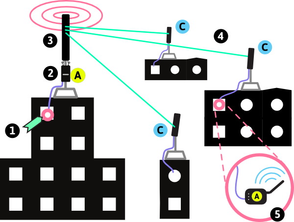 Point to MultiPoint network between buildings