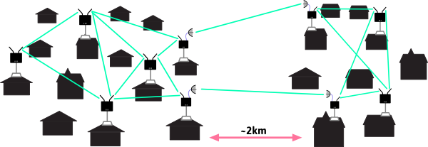 Example of directional antenna use